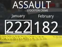 The number of reported aggravated assault cases dropped by 40.