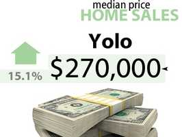 Yolo CountyApril 2012 sale price: $234,500April 2013 sale price: $270,000