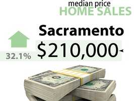 Sacramento CountyApril 2012 sale price: $159,000April 2013 sale price: $210,000