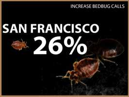 San Francisco experienced a 26 percent increase in calls.