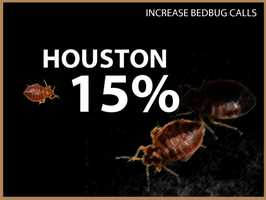 Houston experienced a 15 percent increase in calls.