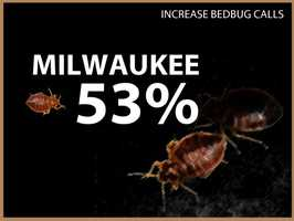 Milwaukee experienced a 53 percent increase in calls.