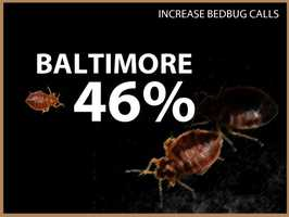 Baltimore experienced a 46 percent increase in calls.