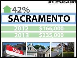 In Sacramento, the median price for a home in 2012 was $166,000. In 2013, it was $235,000, a 42 percent increase.