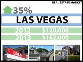 In Las Vegas, the median price for a home in 2012 was $120,000. In 2013, it was $162,000, a 35 percent increase.