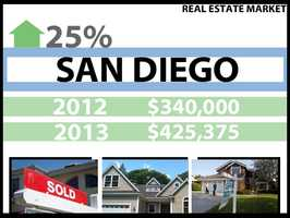 In San Diego, the median price for a home in 2012 was $340,000. In 2013, it was $425,375, a 25 percent increase.