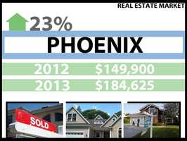 In Phoenix, the median price for a home in 2012 was $149,900. In 2013, it was $184,625, a 23 percent increase.