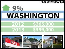 In Washington, the median price for a home in 2012 was $365,000. In 2013, it was $399,000, a 9 percent increase.