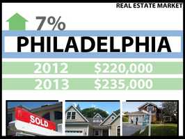 In Philadelphia, the median price for a home in 2012 was $220,000. In 2013, it was $235,000, a 7 percent increase.