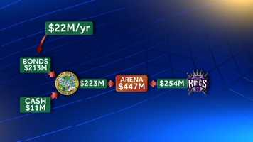 The city would shell out nearly $22 million a year to pay off those bonds over the next 36 years.