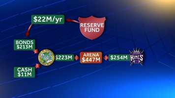 It would get that $22 million from a specially created reserve fund designed to shield the city's general fund.