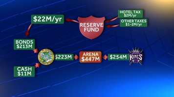 Over time, the reserve fund would get money from different sources, including $2 million a year in hotel tax money during the first few years, and $1 million to $2 million a year from various other taxes.