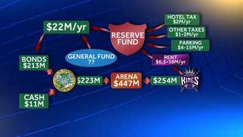 If the reserve fund falls short in any year, the city would tap its general fund -- which pays for police, fire and most other city services -- to make up the difference in its bond payments.