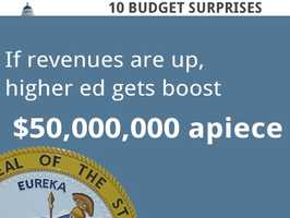 The state's higher education system (UC and CSU) could get a combined $100 million in extra funding if revenues are higher than projected.
