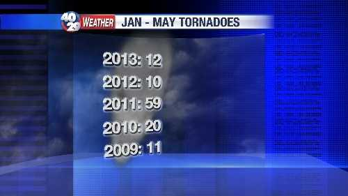 tornadoes pic