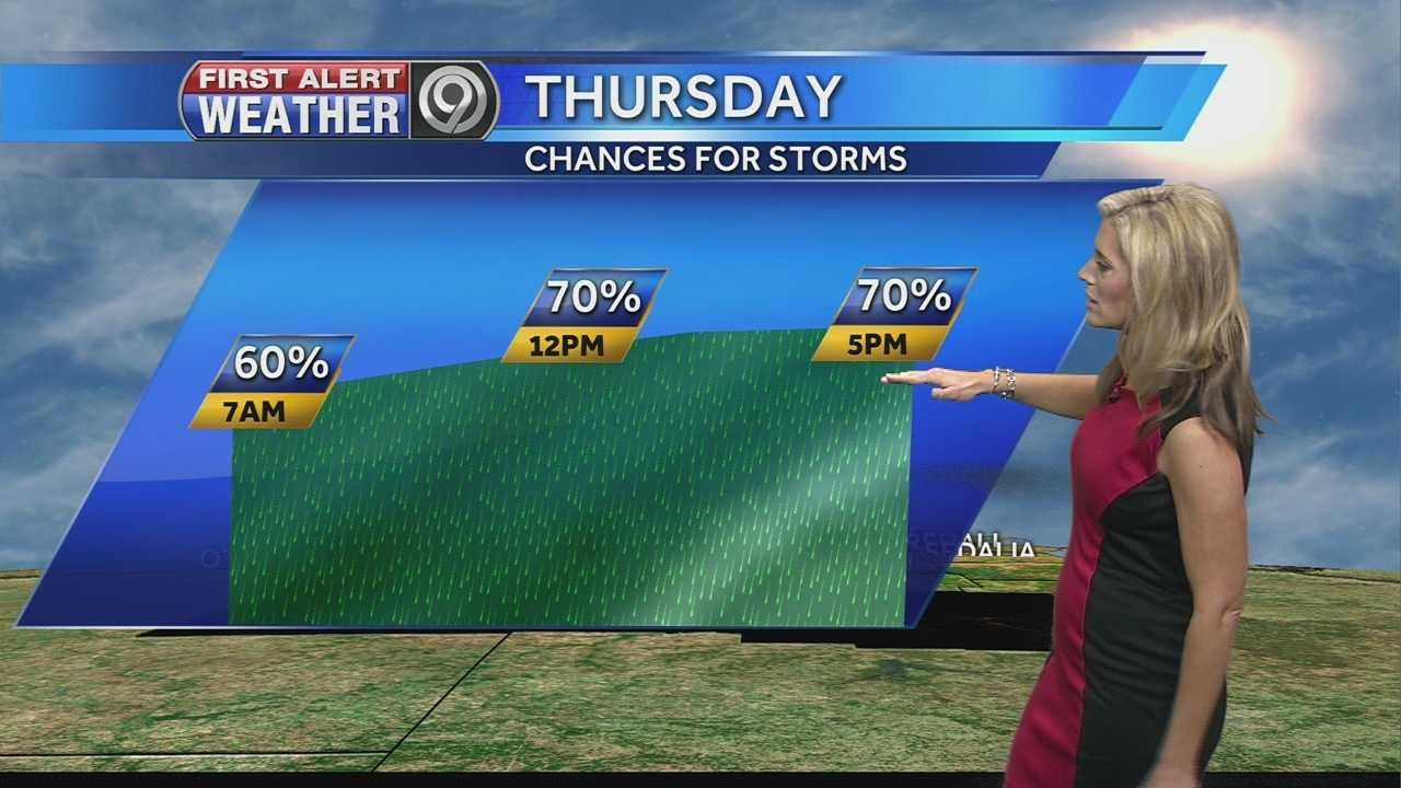 KMBC's Erin Little tells us how hot it could get today, and when we could see storms tomorrow.