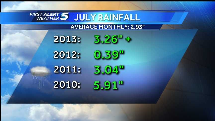 July rainfall stats