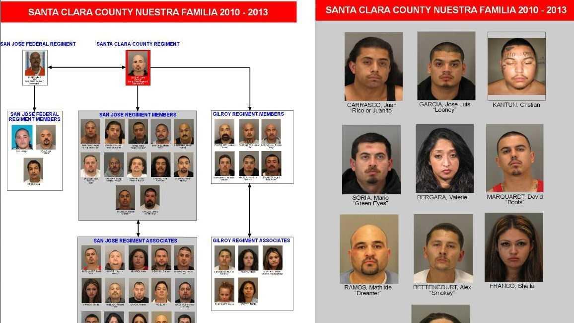 48 Nuestra Familia gang members indicted in Santa Clara County