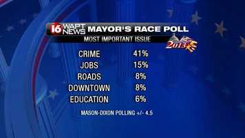 """Participants were asked, """"What do you feel is the most important local issue facing the city of Jackson?"""""""