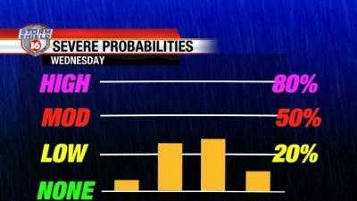 Wednesday severe weather chances