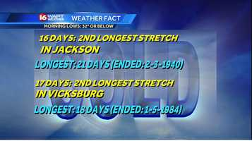 Consecutive days with morning lows at or below 32 degrees for Jackson and Vicksburg and compares to longest streak on record.