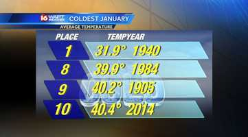Average January temperatuer list. 2014 is the 10th coldest on record in Jackson
