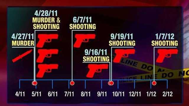 Retaliations crimes timeline