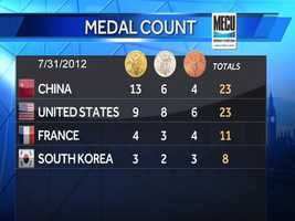 Michael's medals help contribute to the overall medal count for the U.S.