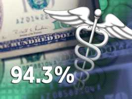 94.3 percent of Calvert County residents have health insurance