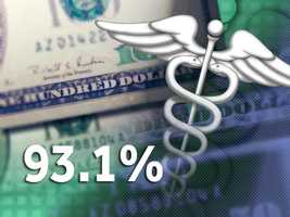 93.1 percent of Harford Countyresidents have health insurance