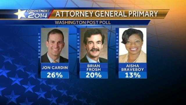 Attorney general candidates poll