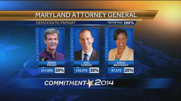 Sen. Brian Frosh beat out Delegates Jon Cardin and Aisha Braveboy for the Democratic nomination for attorney general.