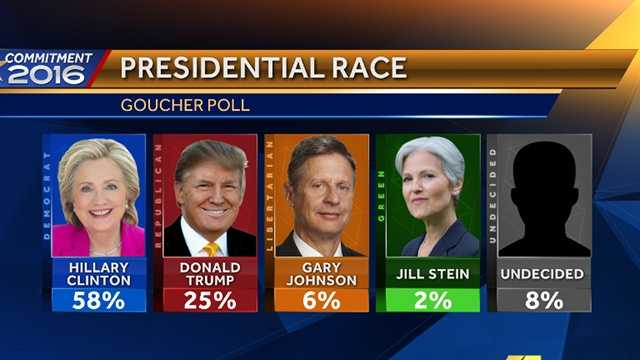 Fall 2016 Goucher Poll presidential race