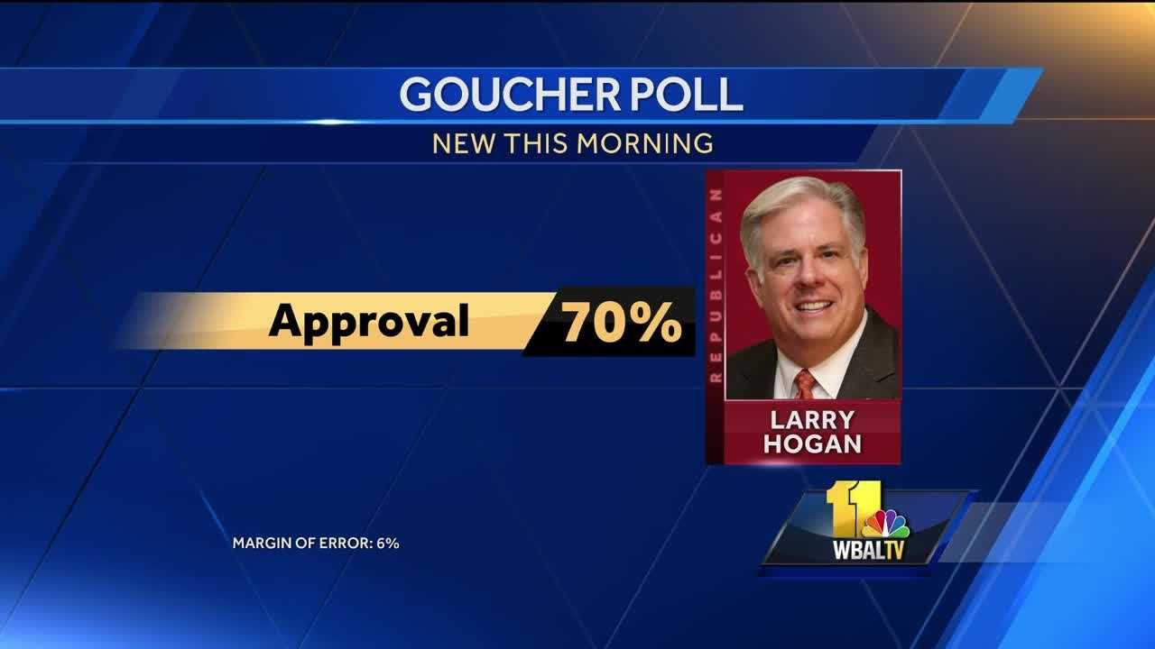 Support for Gov. Hogan remains strong, poll finds