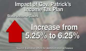 The governor wants to increase the Massachusetts State Income Tax rate from 5.25% to 6.25%.