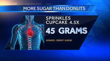 Sprinkles Red Velvet Cupcake has 45 grams of sugar.