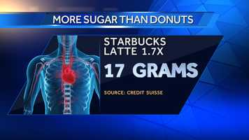 A Grande Starbucks Latte has 17 grams of sugar.
