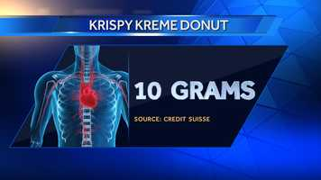 A Krispy Kreme doughnut has 10 grams of sugar.