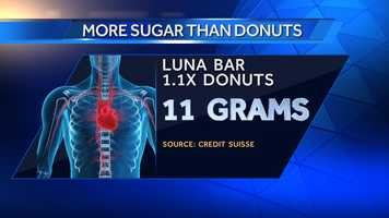 A Luna Bar Berry Almond has 11 grams of sugar.