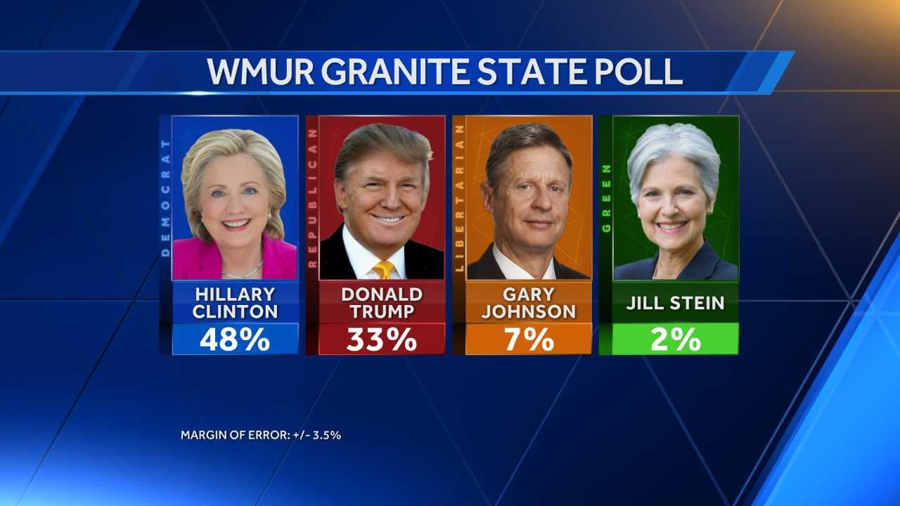 WMUR Granite State Poll graphic.jpg