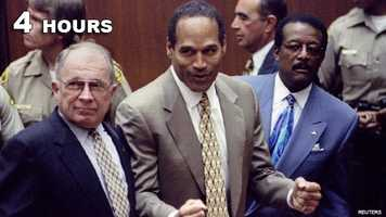 O.J. Simpson: Not guilty of killing his wife and her friend.