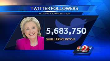 2. Hillary Clinton - 5,683,750 followers, 639 following, 4,713 tweets since April 9, 2013
