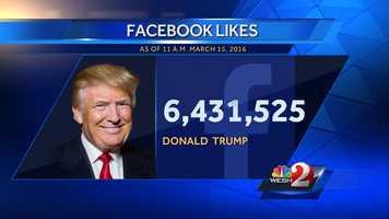 1. Donald Trump - 6,431,525 Facebook likes