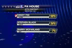 In Lancaster County's 37th state House district, incumbent Tom Creighton is not seeking re-election. For the Republican nomination, Mindy Fee got more than half the vote, beating Stephen Black and Barry McFarland. Fee will face Russell Stahley in November.