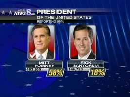 Mitt Romney took 58 percent of the vote and despite dropping out the race two weeks ago, Rick Santorum pulled in 18 percent for a second place finish …