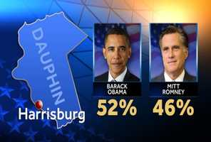 Presidential results in Harrisburg