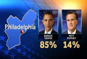 Presidential results in Philadelphia