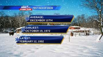 We had our first inch of snow this season Tuesday. That is not unusual for the end of November but it is a bit earlier than average. This graphic shows stats on the first inch of snow.