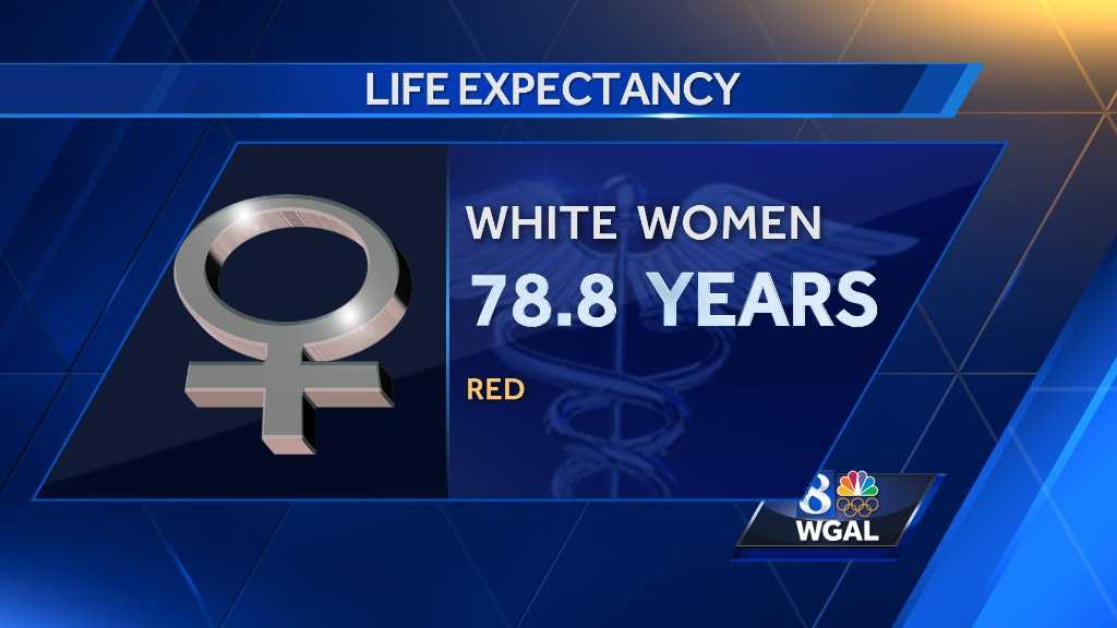 New data shows life expectancy for white women has dropped