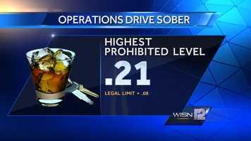 Highest prohibited alcohol level was .21